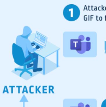 Beware of risk severity miscalculations: the Microsoft Teams GIF attack scenario ?